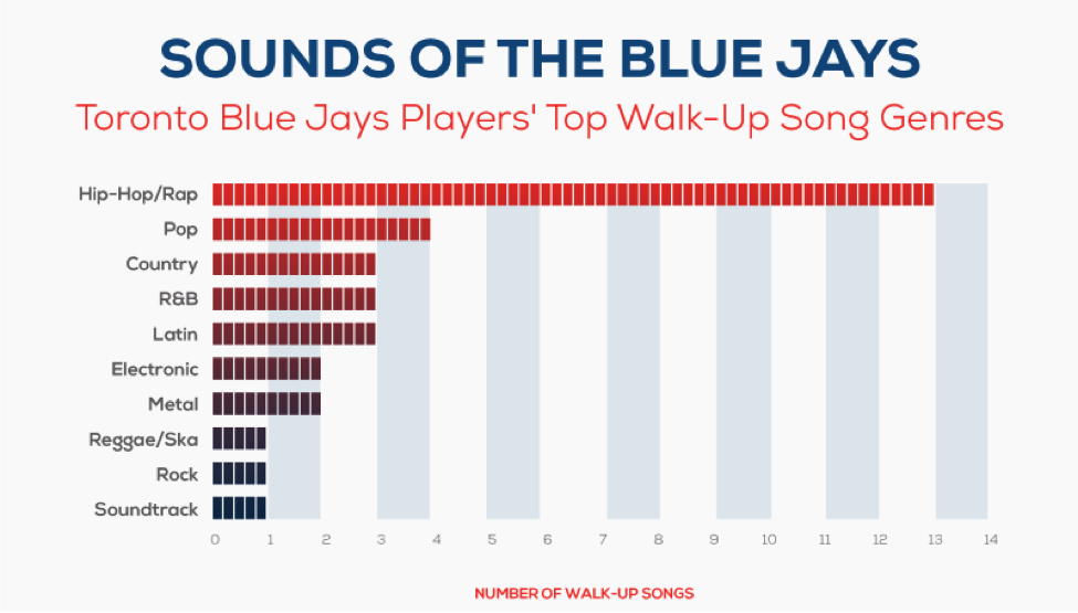 Sounds of the Blue Jays