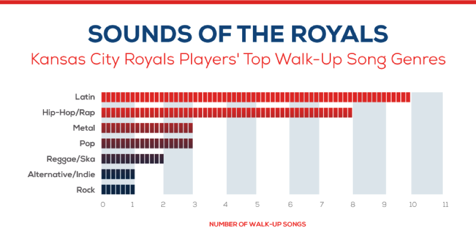 Sounds of the Kansas City Royals - Player walk up songs