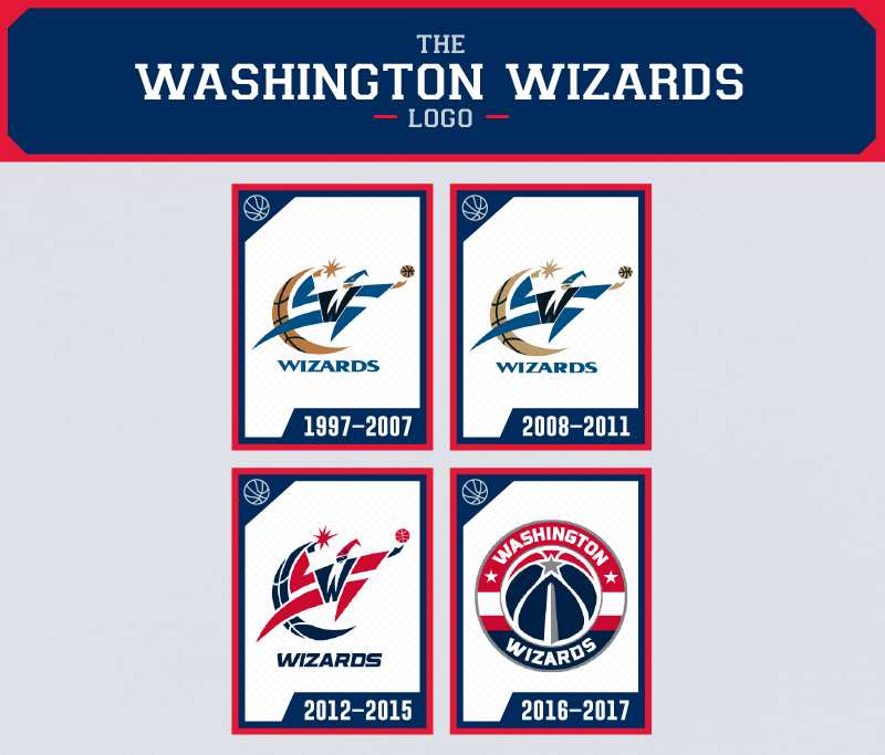 The Evolution Of The Washington Wizards Logo