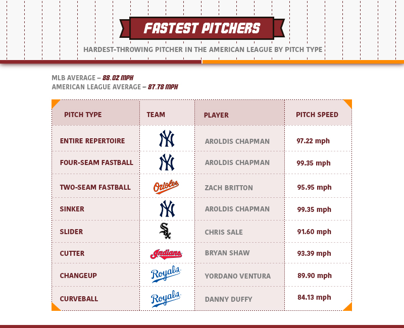 American_Pitchers_Pitch_Type