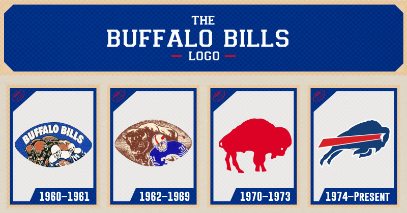 Buffalo Bills logo evolution