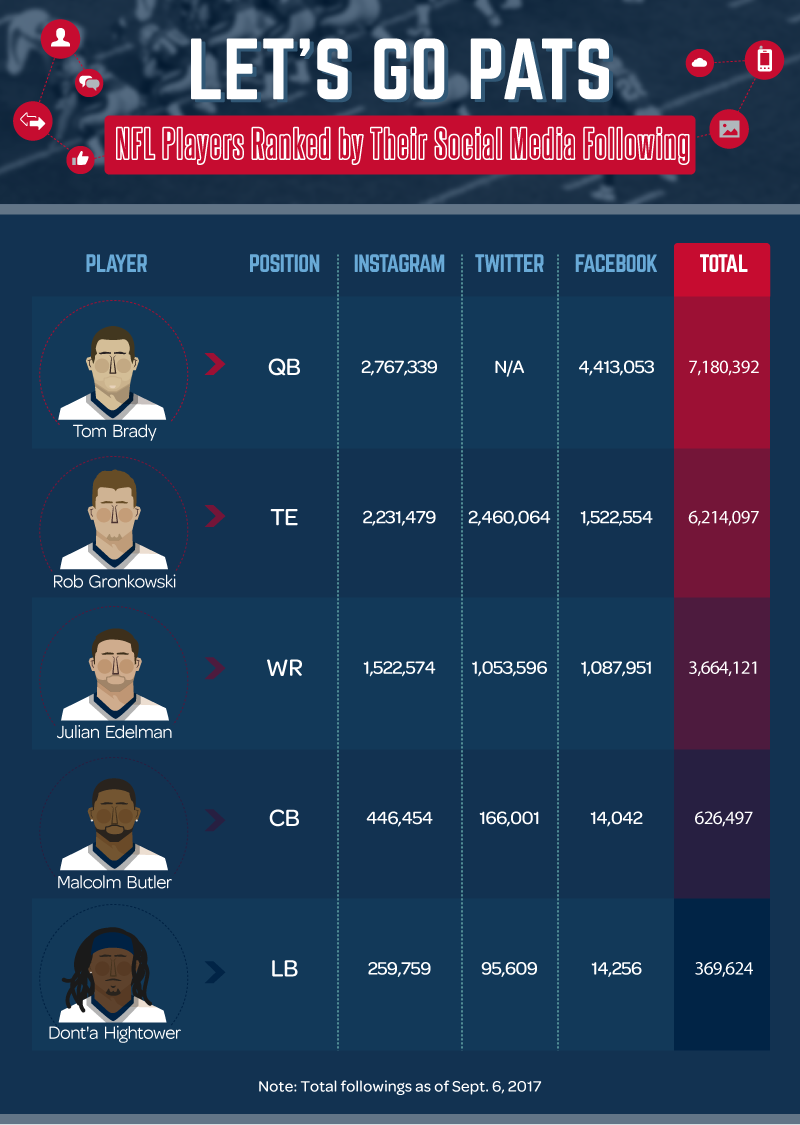 Asset_Most_Followed_Players_Patriots