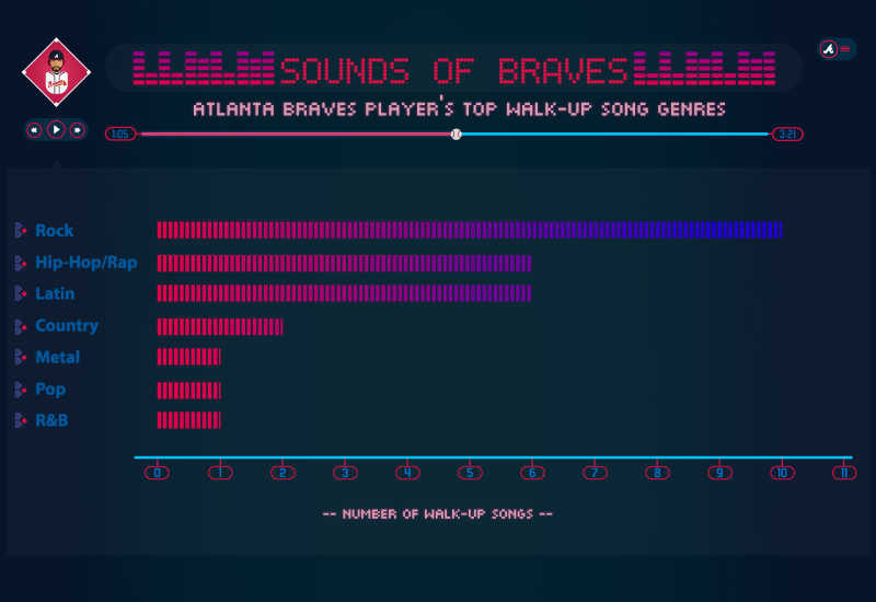 Braves_Walk-Up_Songs