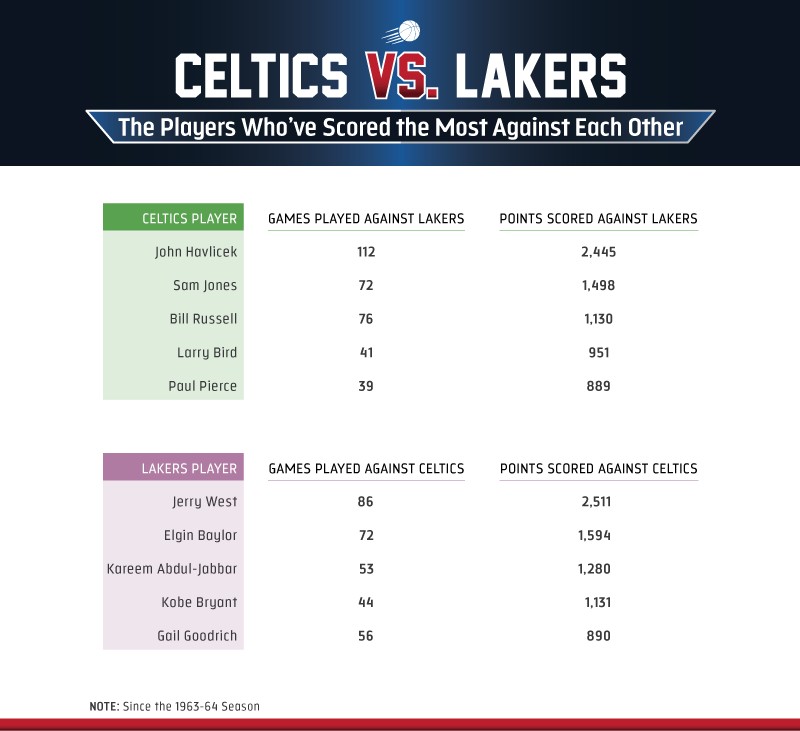 ... past Celtics-Lakers clashes 69aa233a3