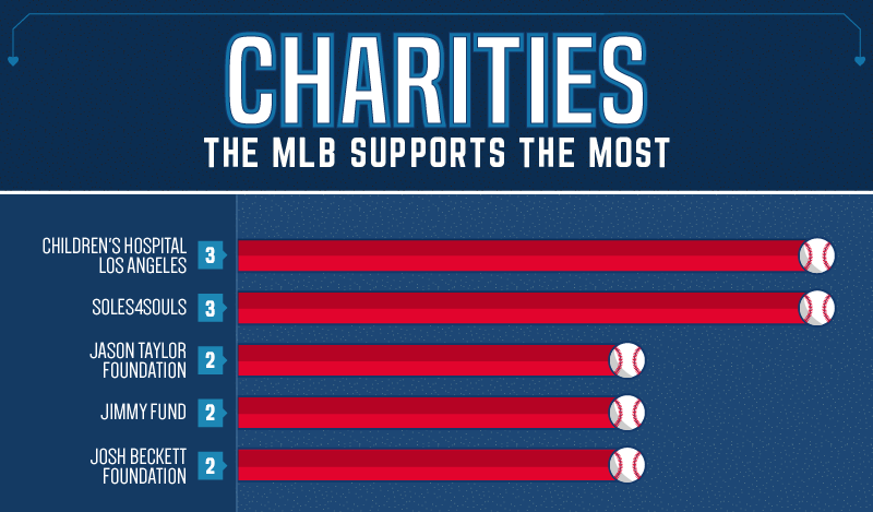 Charities_Supported_by_the_most_players