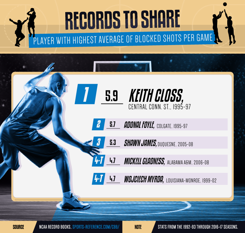 College-Basketball-Records-Asset_2