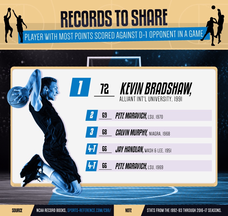 College-Basketball-Records-Asset_5