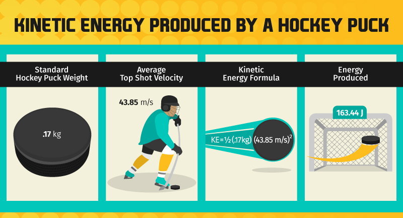 kinetic energy produced by a hockey puck-graphic