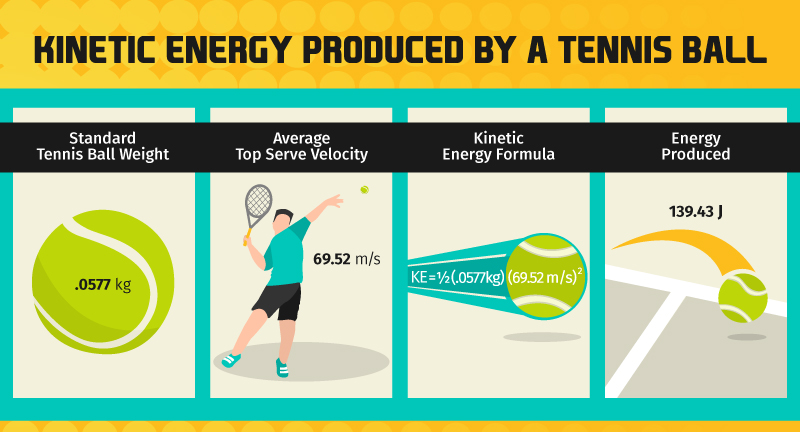 kinetic energy produced by a tennis ball-graphic
