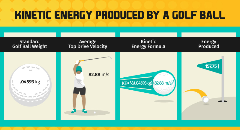 kinetic energy produced by a golf ball-graphic