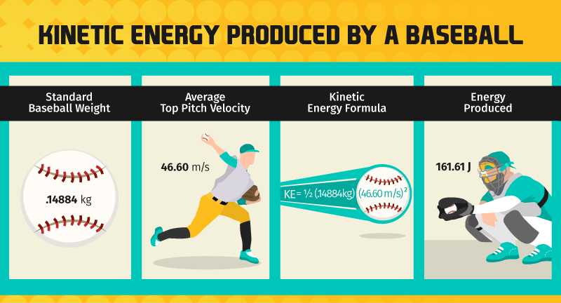 kinetic energy produced by a baseball