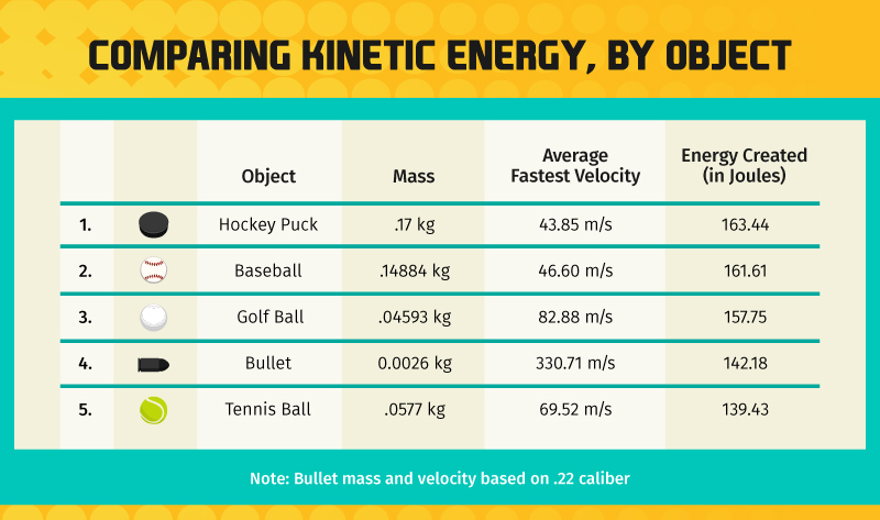 table comparing kinetic energy of sports objects to the energy produced by a .22 caliber bullet