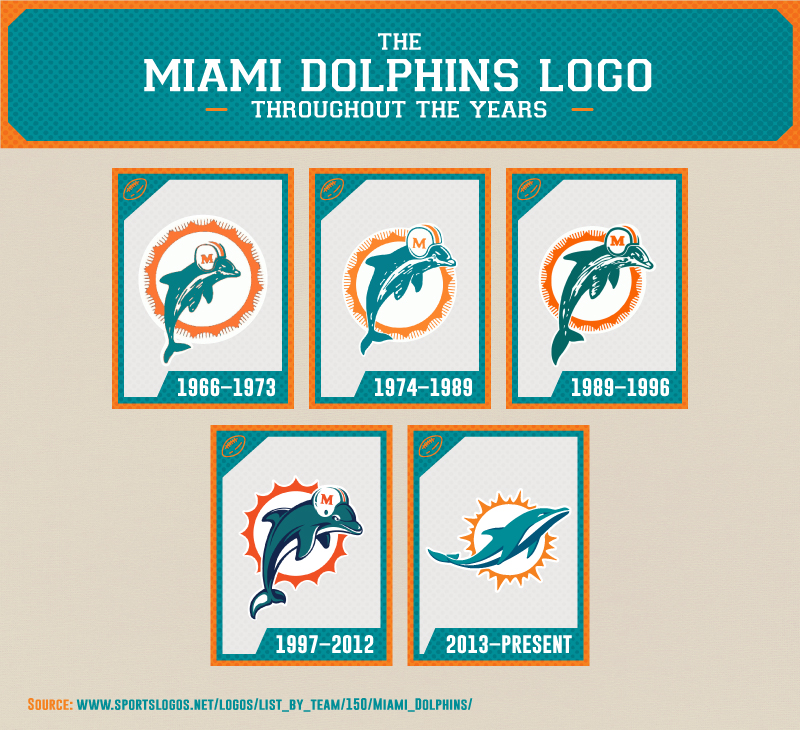 dolphins logo changes over the years