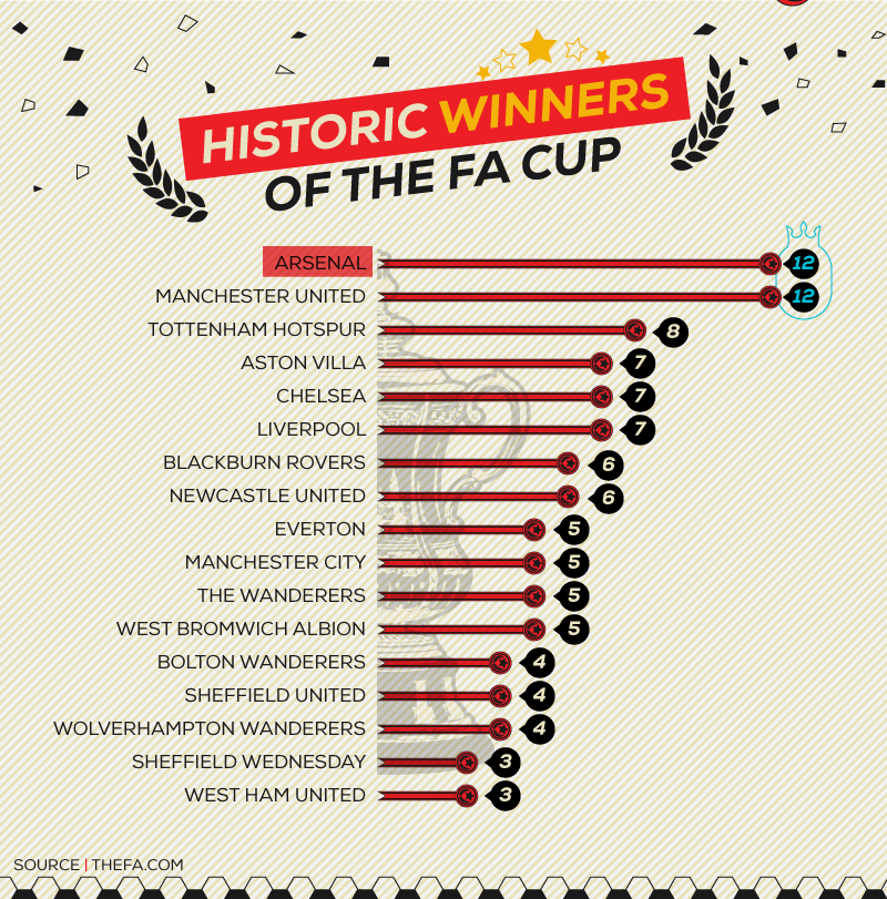 FA Cup History_asset1A
