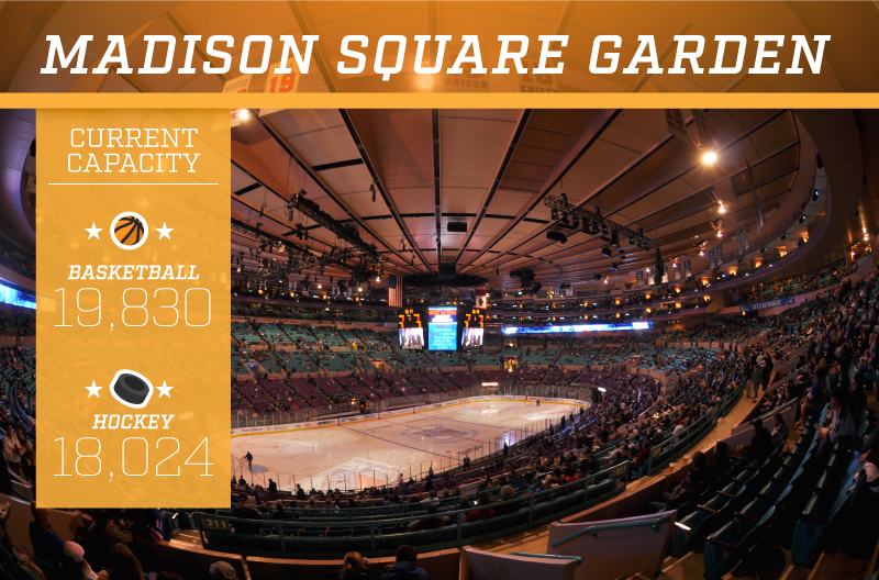 Madison Square Garden current capacity