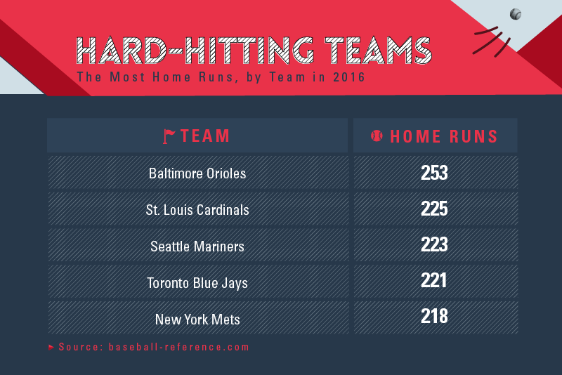 b72e07dc0ea Major League Baseball players are some of the hardest hitters in the world.  Let s take a look at which teams have been crushin  balls out of the park  and ...