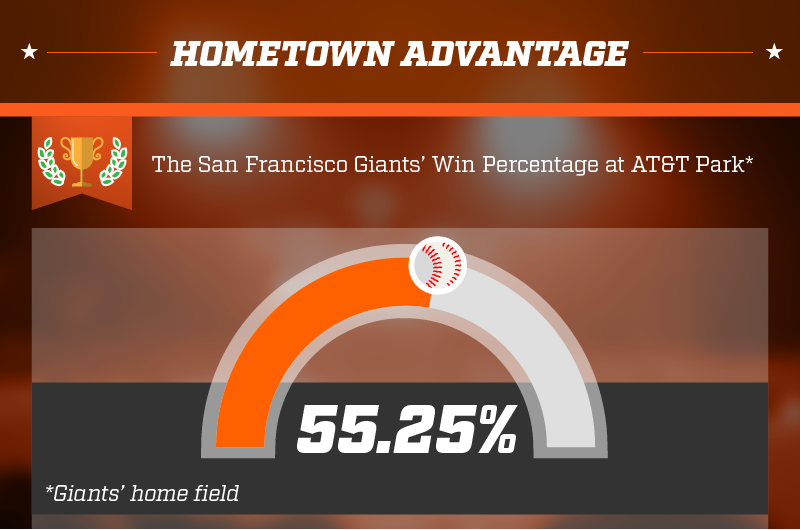 Hometown advantage of the Giants at AT&T park