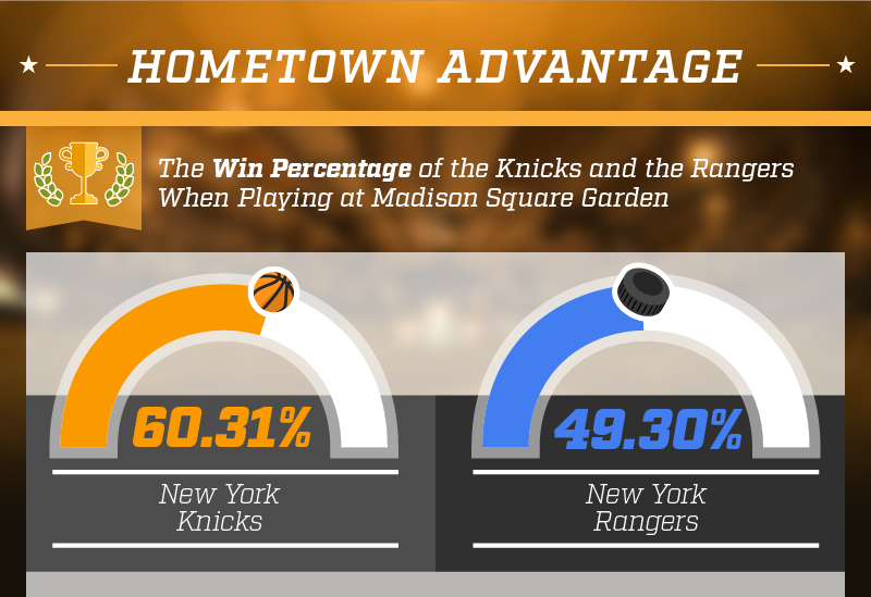 Hometown advantage. Win percentage of the Knicks and Rangers at Madison Square Garden