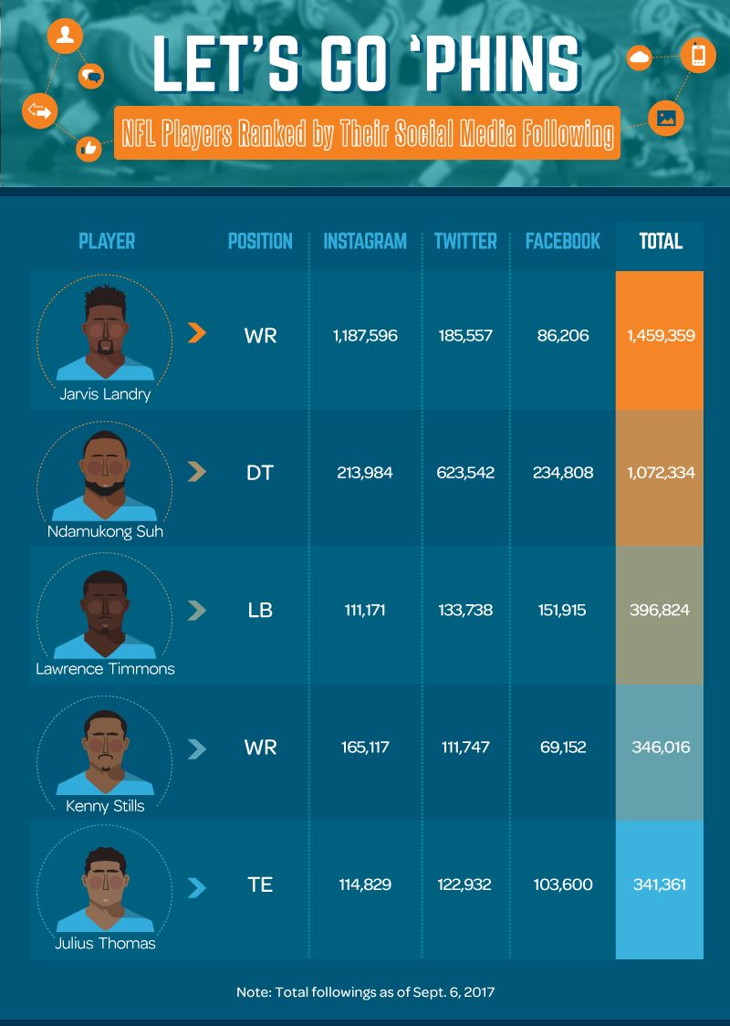 Most-Followed-Miami-Dolphins