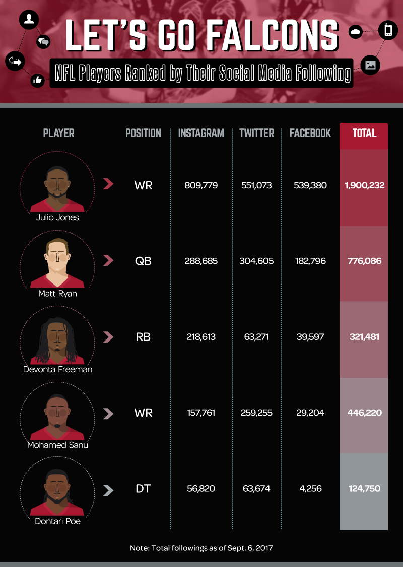 Most_Followed_Players_Atlanta_Falcons
