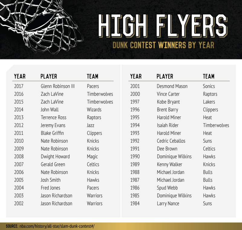 NBA Dunk Contest History Asset1