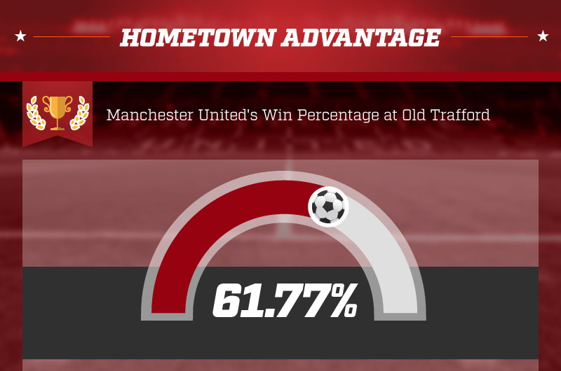 Old_Trafford_Win_Percentage