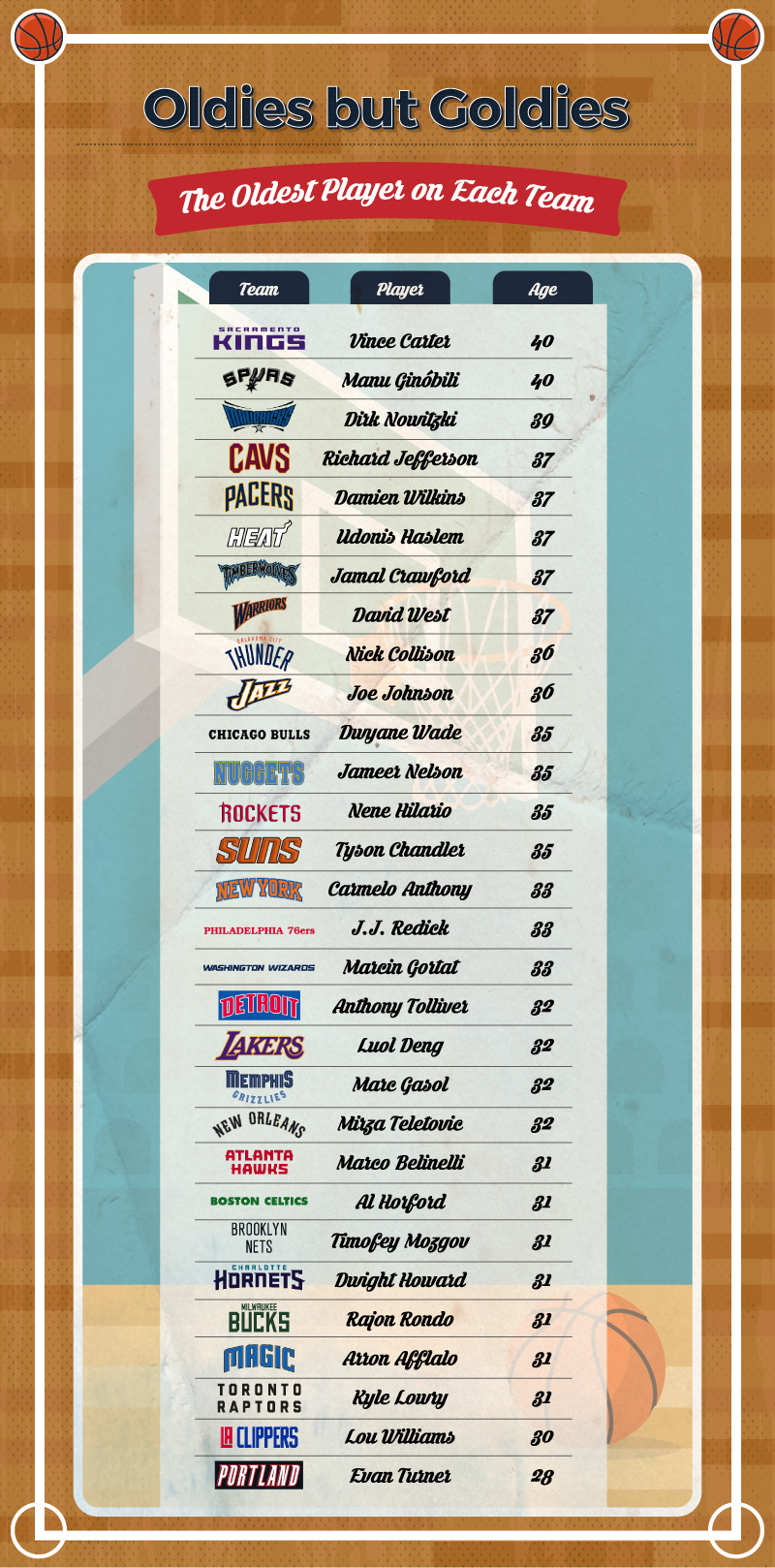 Oldest-NBA-Player-By-Team