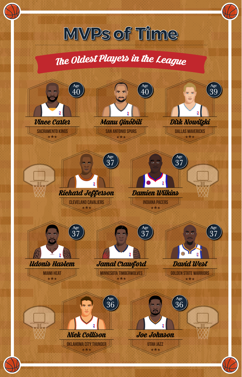 Oldest-NBA-Top-10
