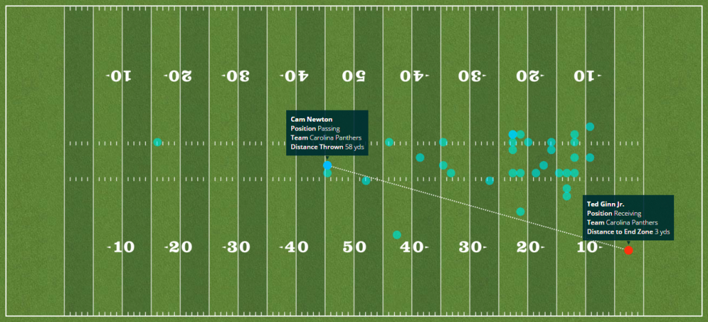 Carolina Panthers touchdowns 2015 season - Passing plays