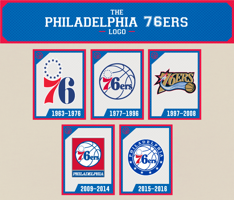 The Evolution Of The Philadelphia 76ers Logo