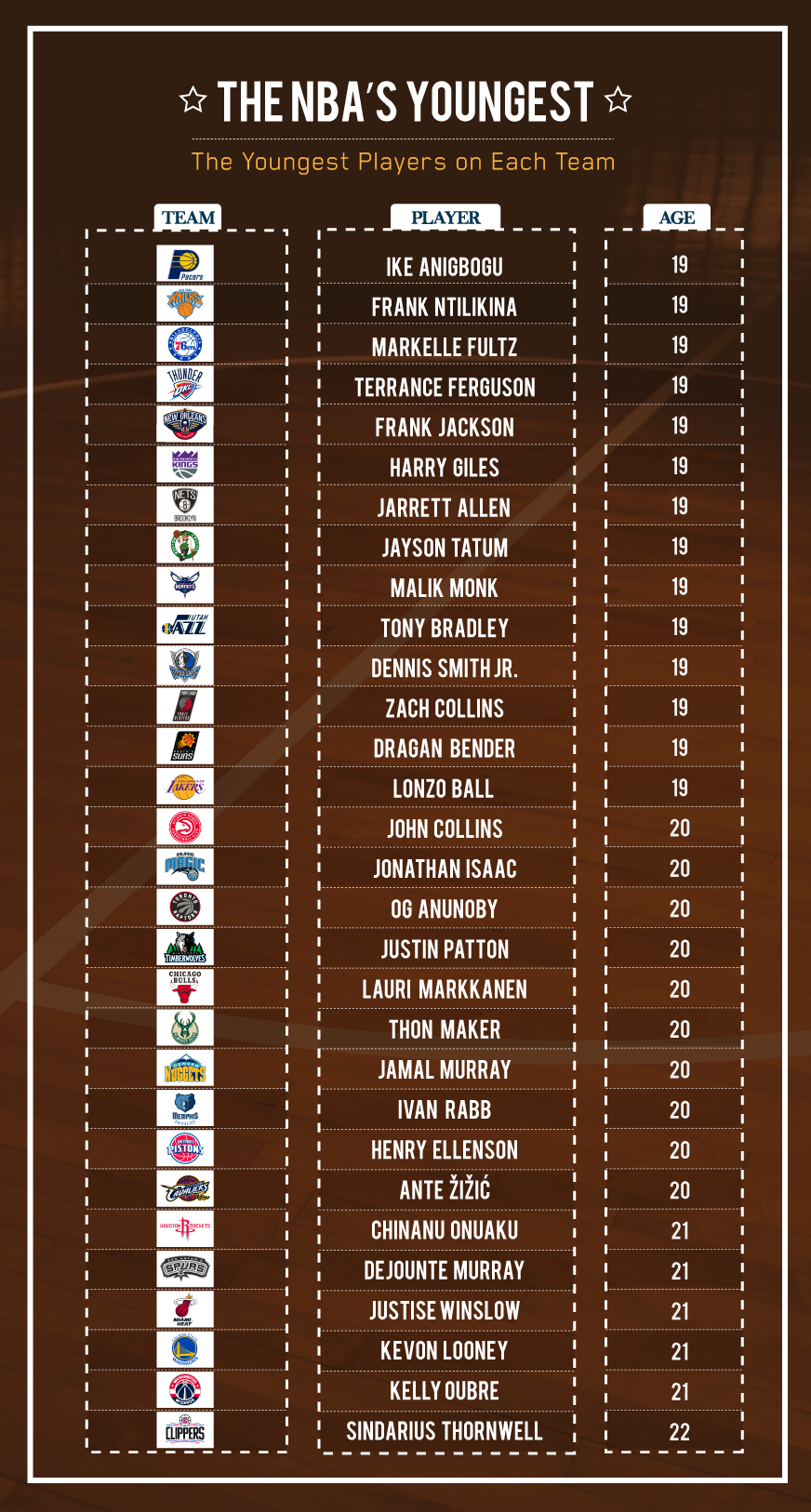 Youngest-NBA-Players-By Team