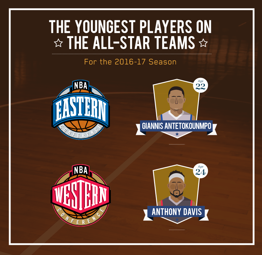 Youngest-NBA-All-Stars