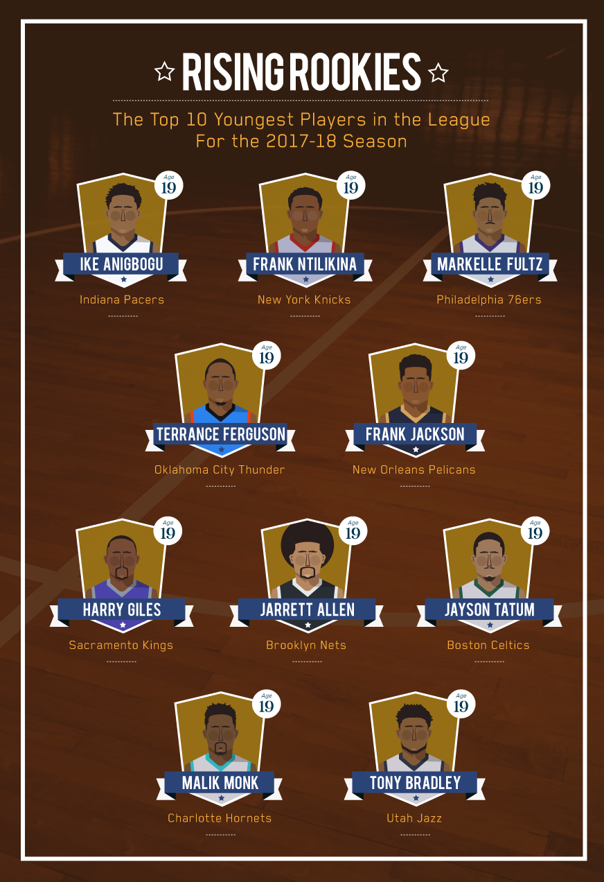 Top-Ten-Youngest-NBA-Players