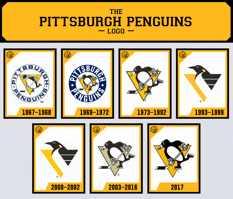 The Evolution Of The Pittsburgh Penguins Logo