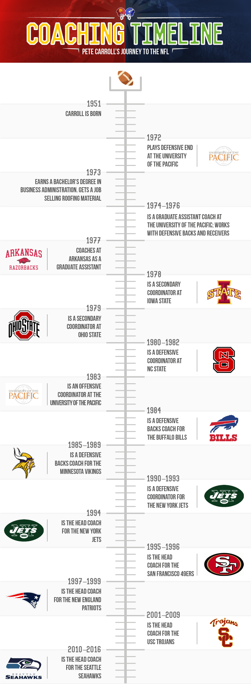 A timeline that shows in graphic form, Pete Caroll's head coaching journey.
