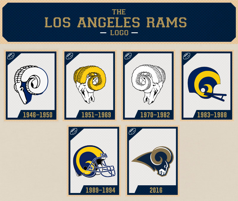 Image result for la rams logos