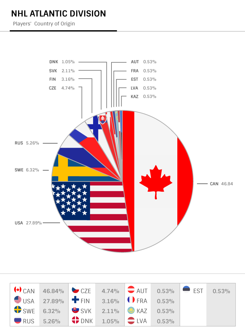 Mapping Atlantic Division, country by country breakdown - graphic