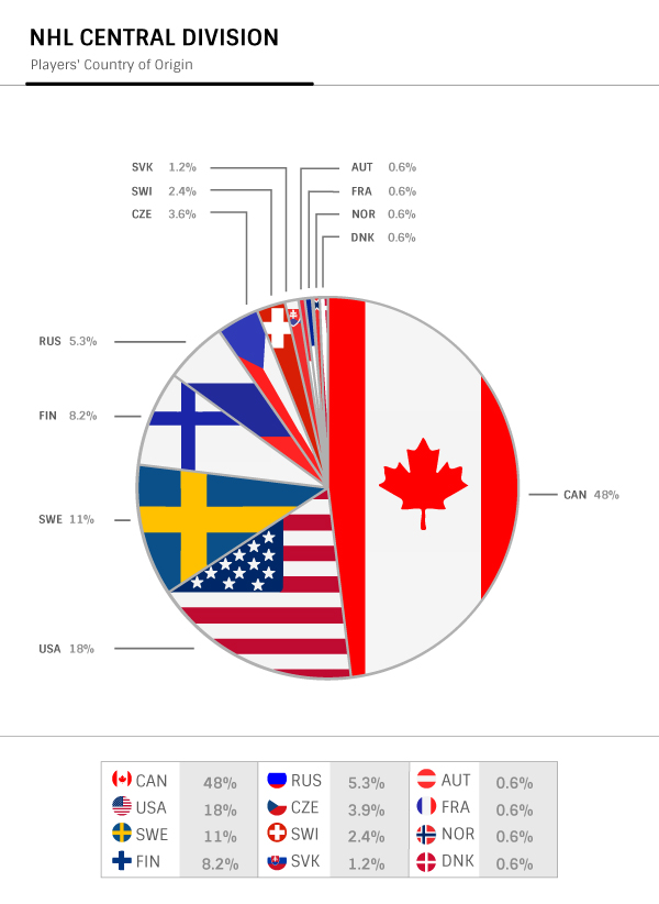 Mapping NHL Teams: Central Division on mlb blackout map, nhl canada map, nhl country map, nhl fan map, nhl division map, most hated nfl team map, nhl region map, nhl city map, nhl market map, nhl state map, nhl team map, nhl history,