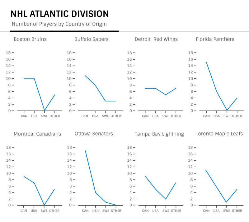 Atlantic division team by team breakdown of where hockey players where born-graphic