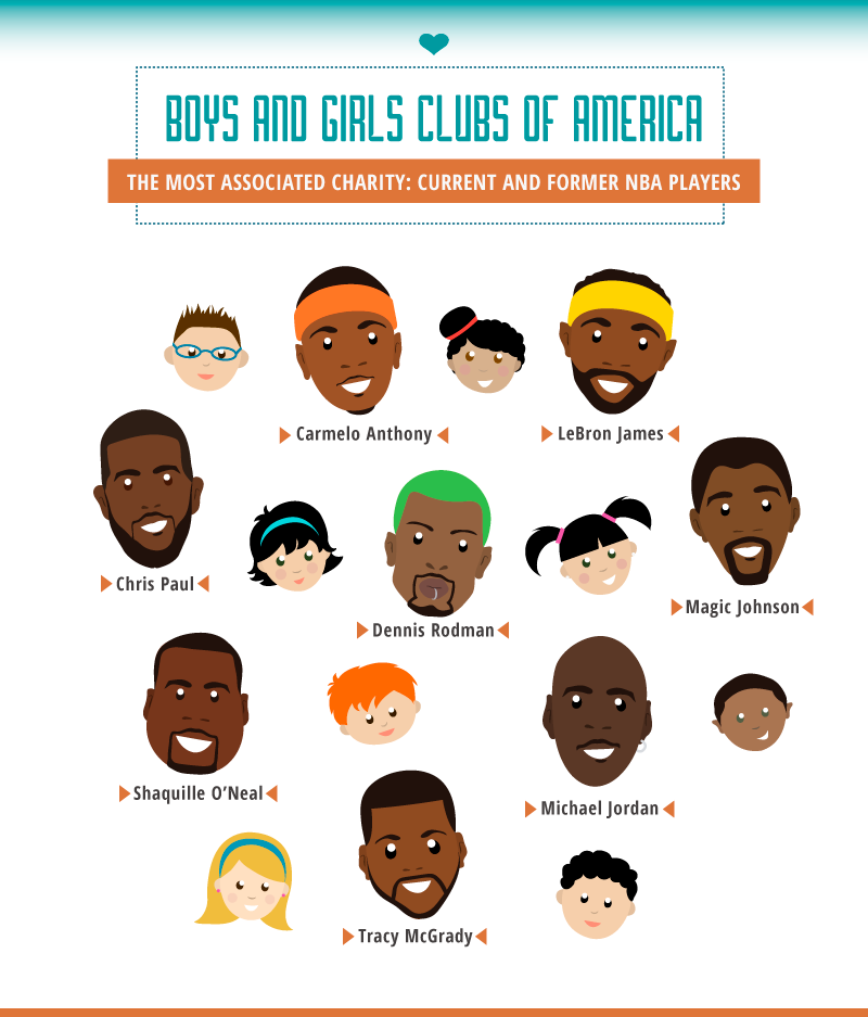 NBA players associated with the Boys and Girls Club of America