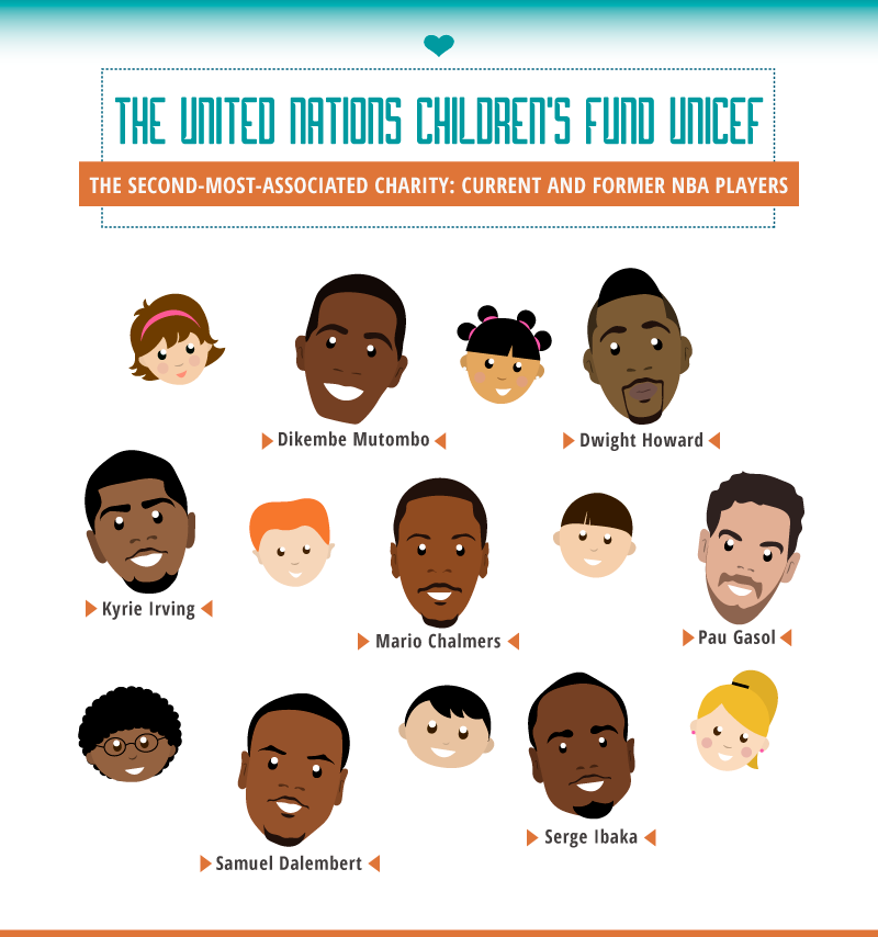 NBA players associated with UNICEF
