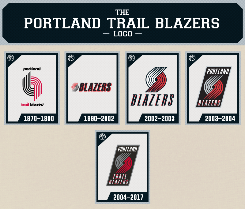 The Evolution Of The Portland Trailblazers Logo