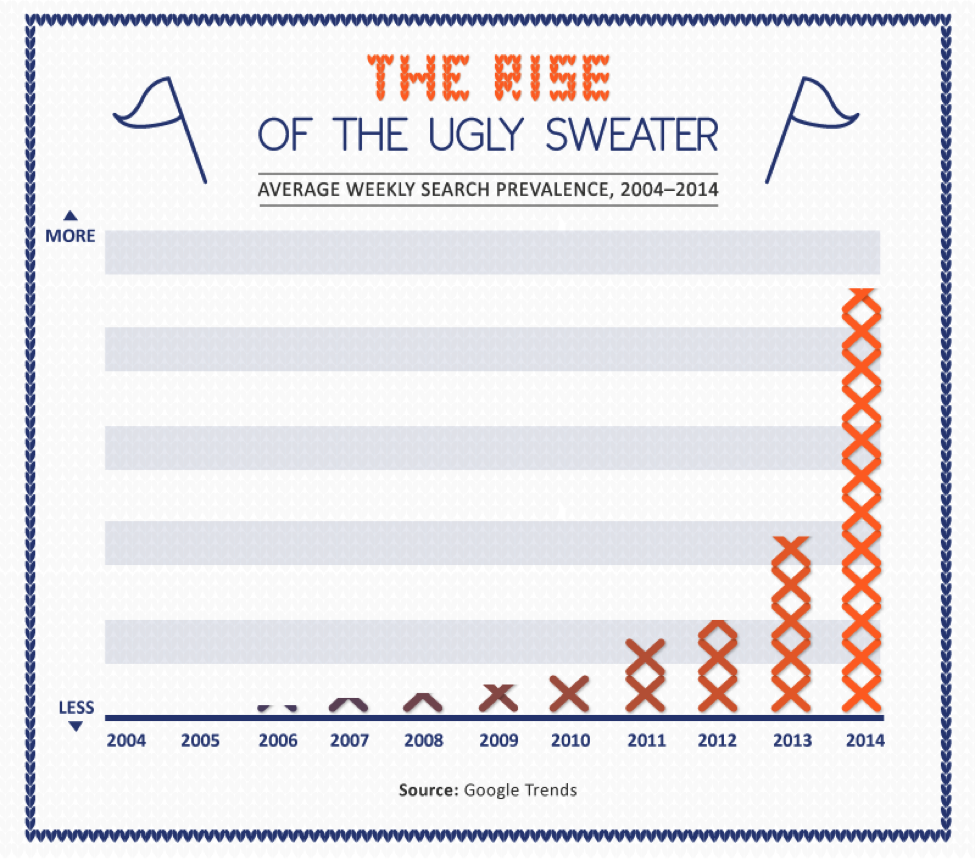 The rise-of-ugly-christmas-sweater