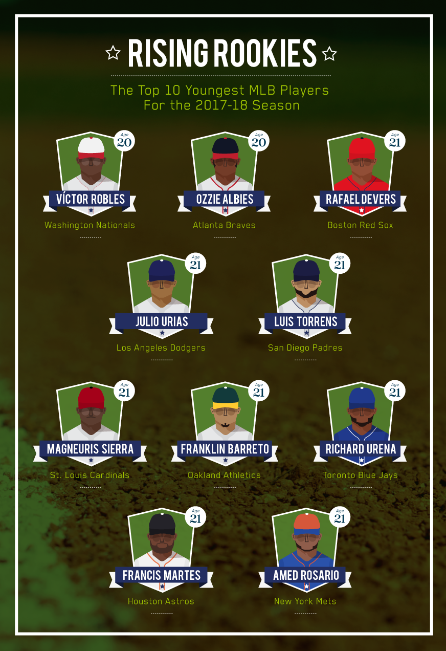 top-10-youngest-mlb