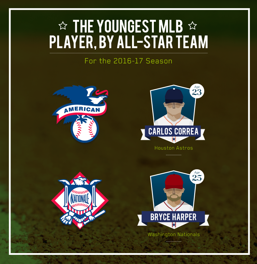 youngest-mlb-all-stars